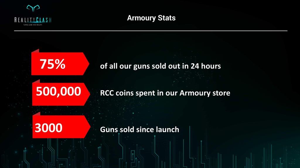 Armoury Stats 75% of all our guns sold out in 2...