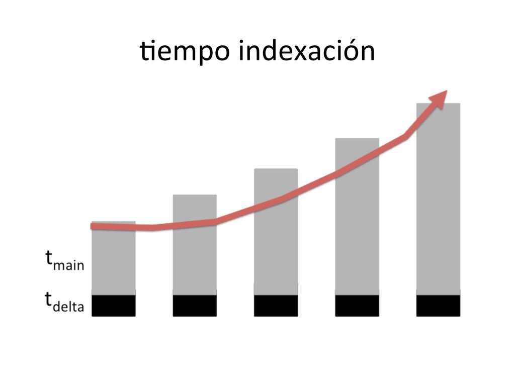lempo indexación