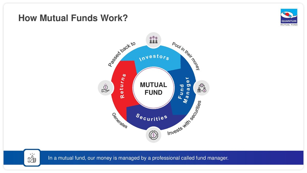 How Mutual Funds Work? In a mutual fund, our mo...