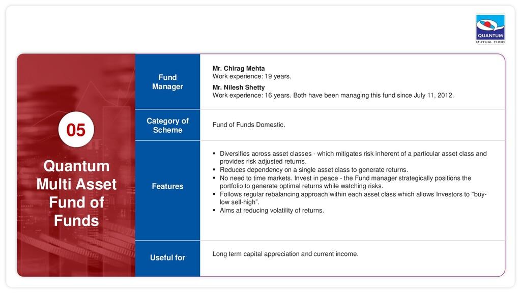 Quantum Multi Asset Fund of Funds 05 Mr. Chirag...