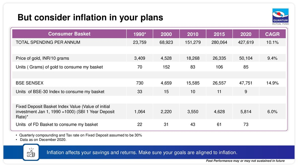 • Quarterly compounding and Tax rate on Fixed D...