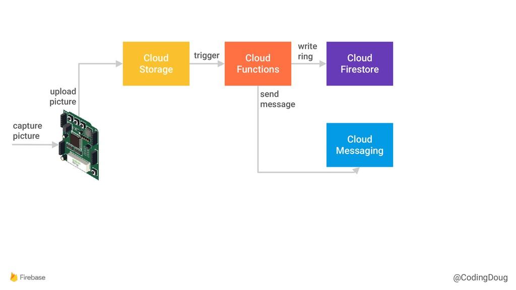 @CodingDoug Cloud Storage Cloud Functions Cloud...