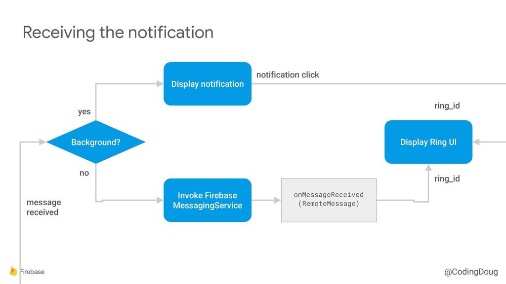 @CodingDoug Receiving the notification Backgrou...