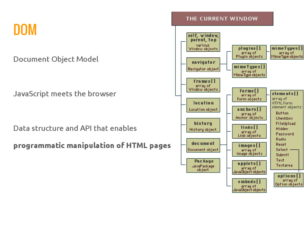 DOM Document Object Model JavaScript meets the ...
