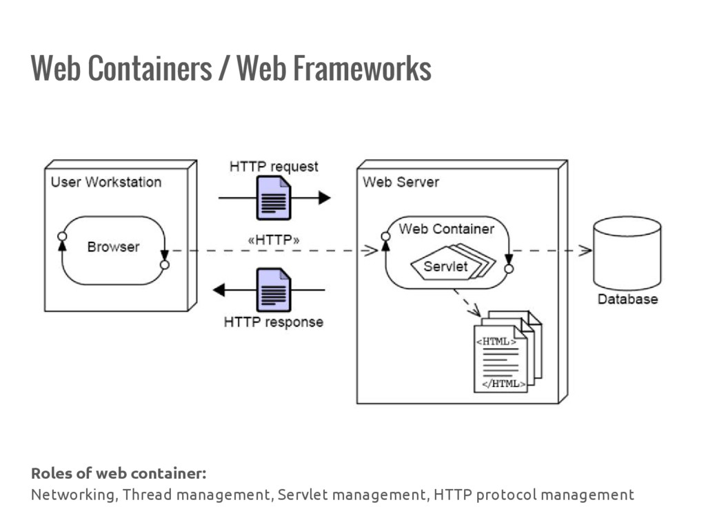 Web Containers / Web Frameworks Roles of web co...