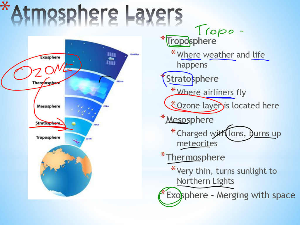 * *Troposphere *Where weather and life happens ...