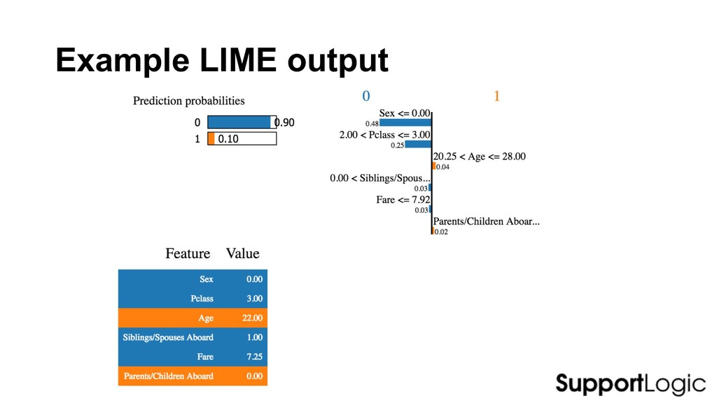 Example LIME output