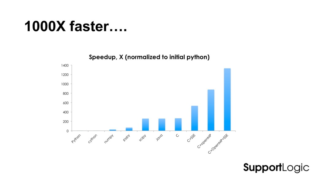 1000X faster….