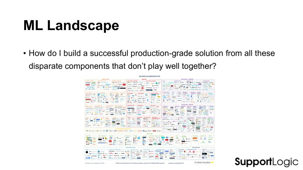 ML Landscape • How do I build a successful prod...