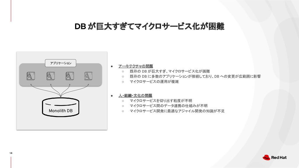 DB が巨大すぎてマイクロサービス化が困難 14 ● アーキテクチャの問題 ○ 既存の DB ...