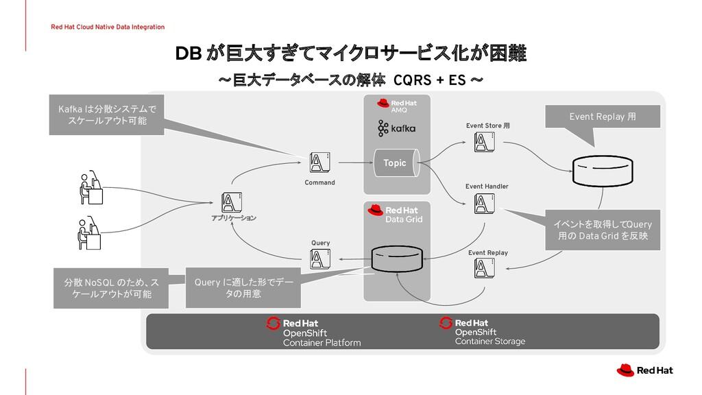 DB が巨大すぎてマイクロサービス化が困難 〜巨大データベースの解体 CQRS + ES 〜 ...
