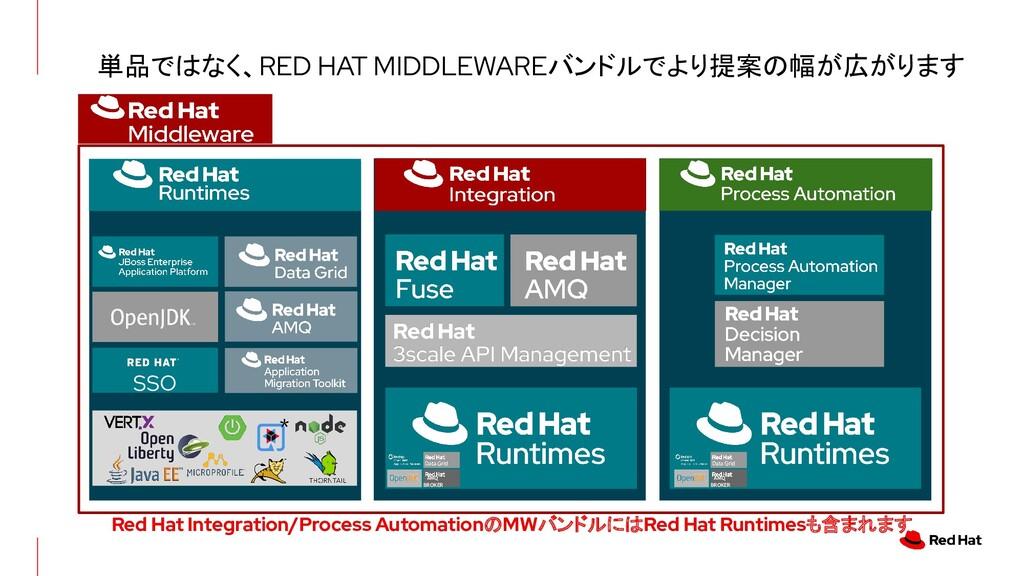 単品ではなく、RED HAT MIDDLEWAREバンドルでより提案の幅が広がります AMQ ...