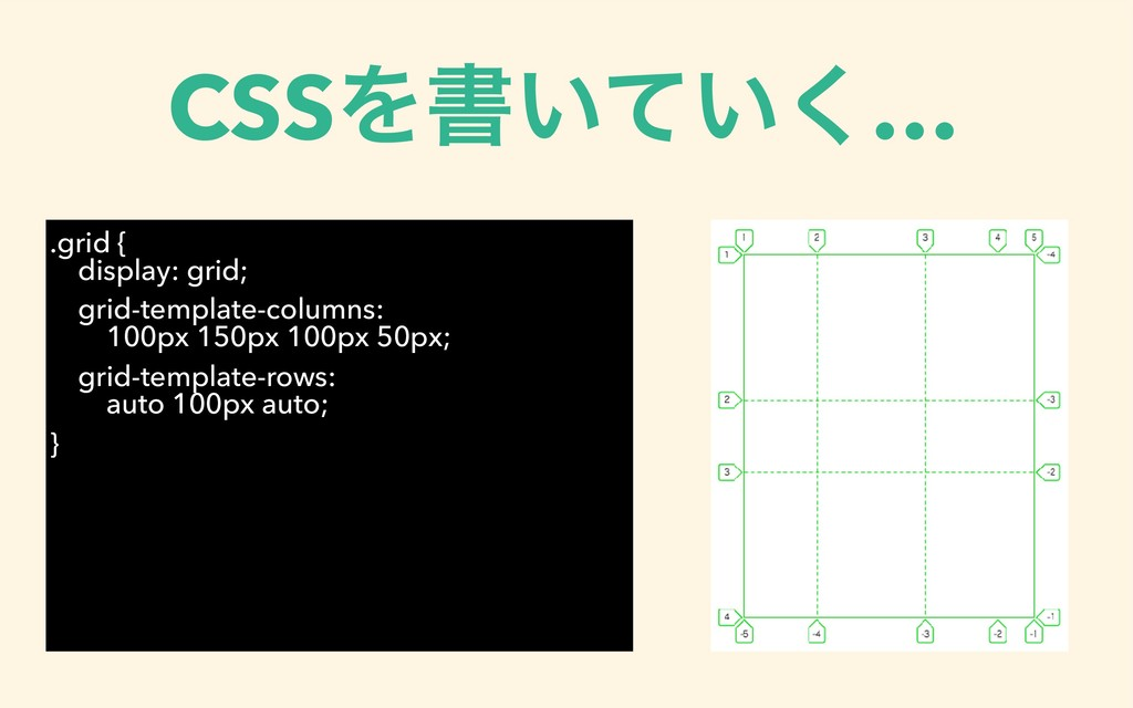 CSSΛॻ͍͍ͯ͘… .grid { ɹdisplay: grid; grid-templa...