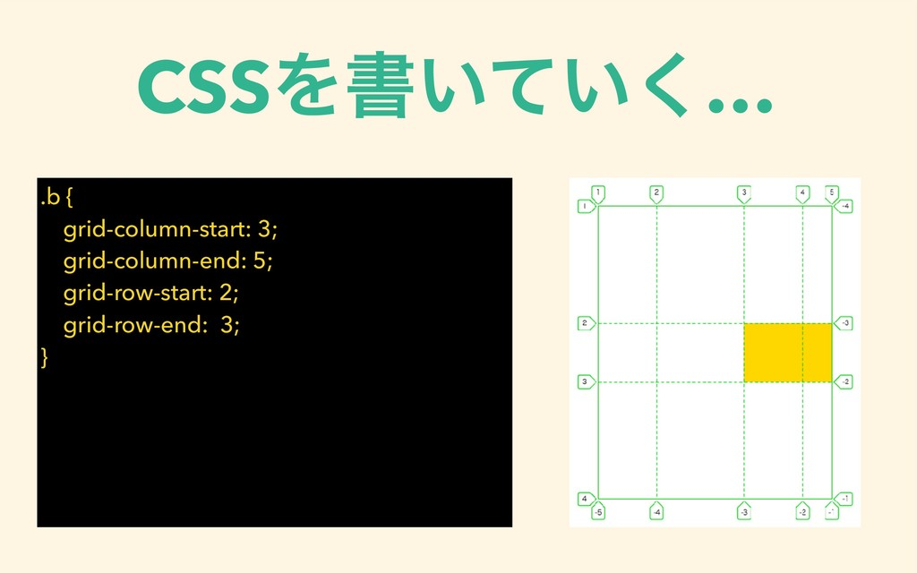 CSSΛॻ͍͍ͯ͘… .b { grid-column-start: 3; grid-colu...