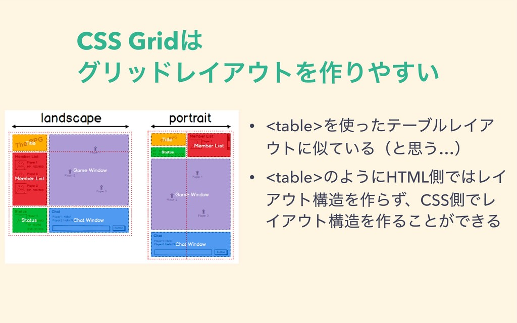 CSS Grid άϦουϨΠΞτΛ࡞Γ͍͢ • <table>ΛͬͨςʔϒϧϨΠΞ ...