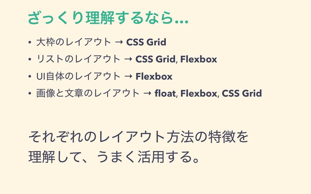 ͬ͘͟Γཧղ͢ΔͳΒ… • େͷϨΠΞτ → CSS Grid • ϦετͷϨΠΞτ →...