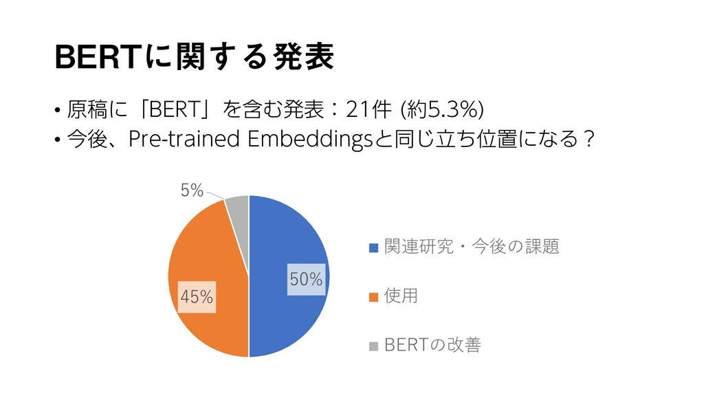 BERTに関する発表 • 原稿に「BERT」を含む発表:21件 (約5.3%) • 今後、Pr...