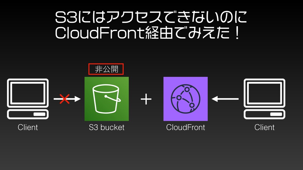 S3 bucket CloudFront Client Client  ʷ ඇެ։ 4ʹ...