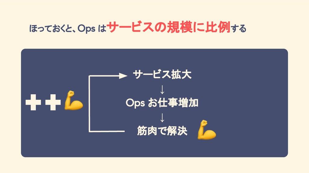 ほっておくと、Ops はサービスの規模に比例する サービス拡大 ↓ Ops お仕事増加 ↓ ...