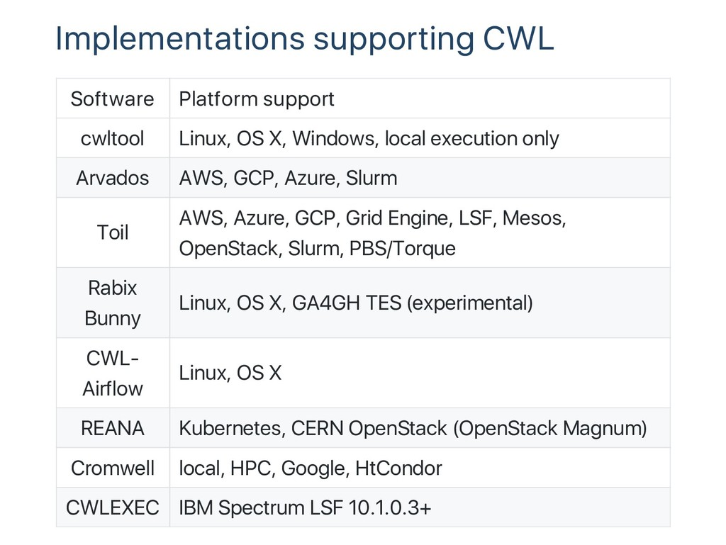 Implementations supporting CWL Software Platfor...