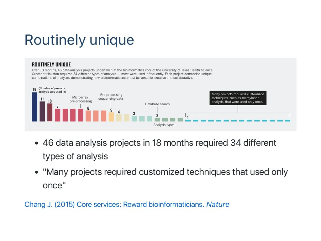 Routinely unique 46 data analysis projects in 1...