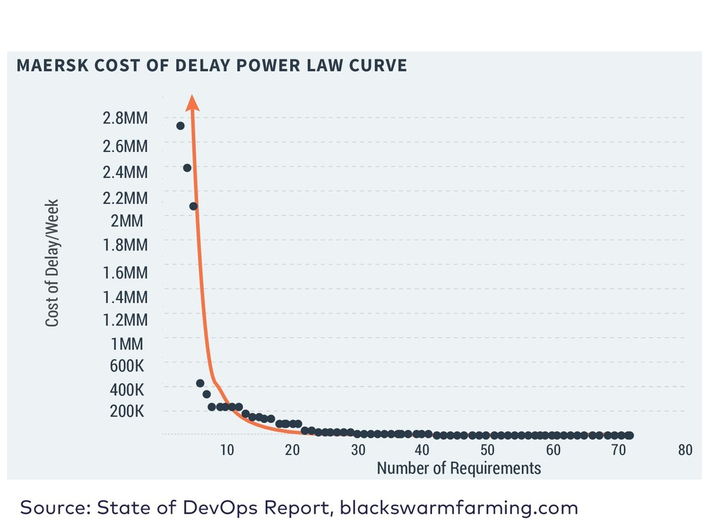 MAERSK COST OF DELAY POWER LAW CURVE 200K 10 30...