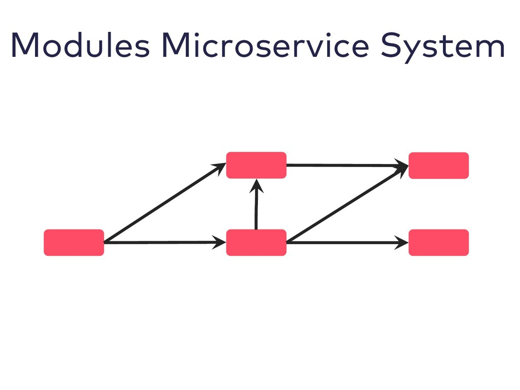 Modules Microservice System