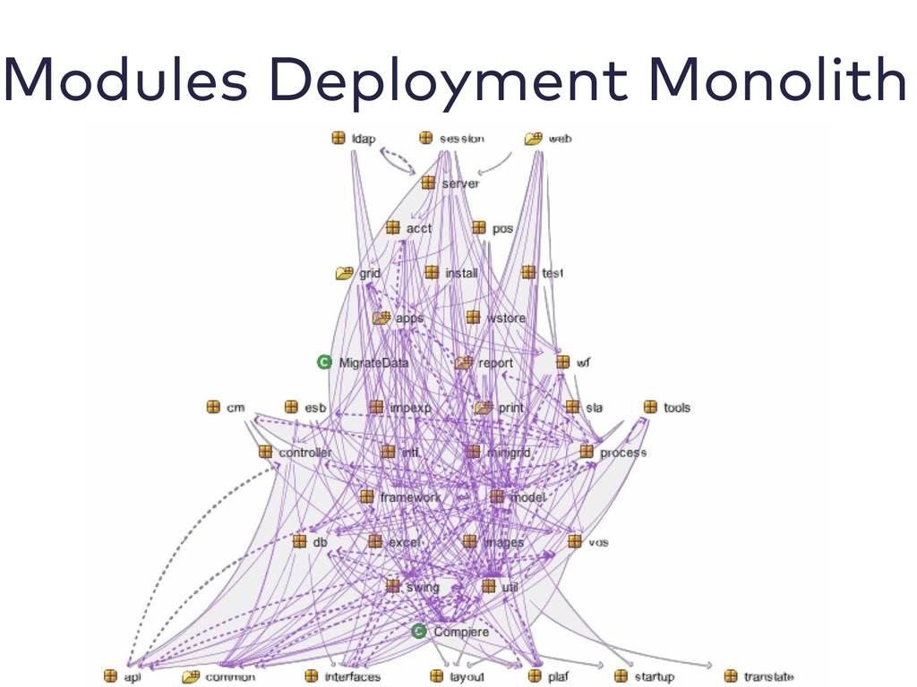 Modules Deployment Monolith