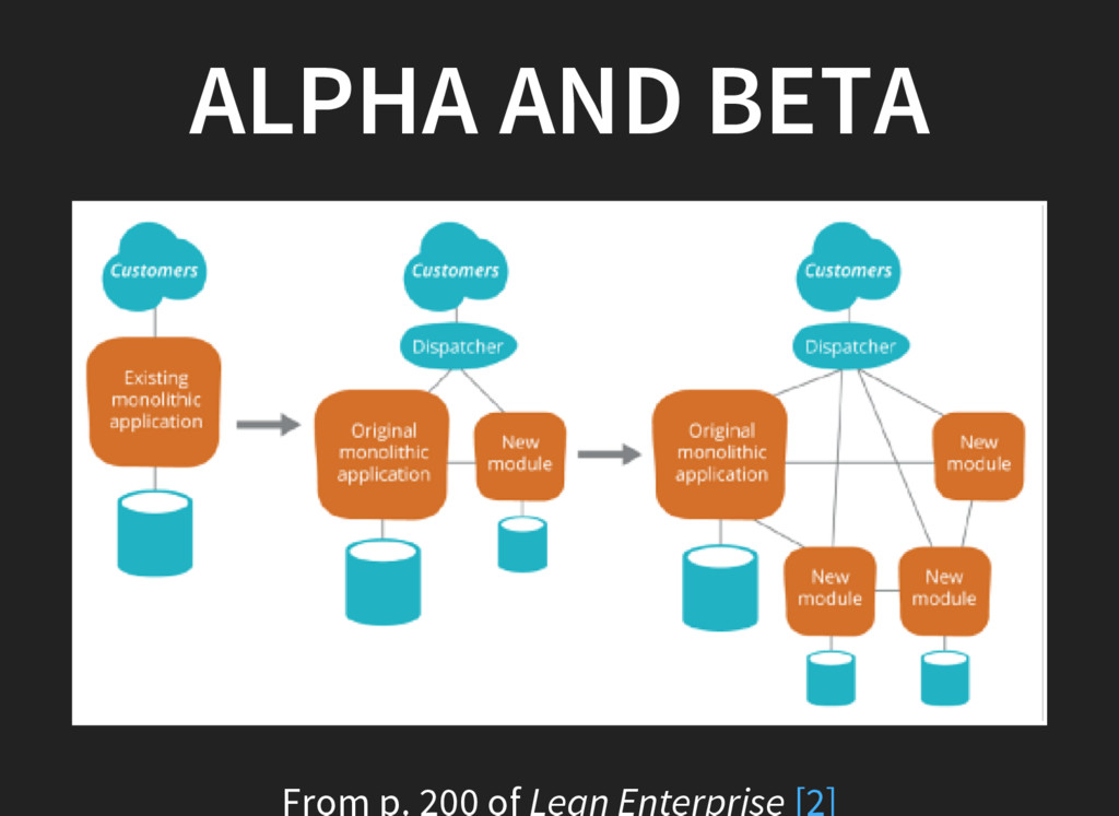 ALPHA AND BETA From p. 200 of Lean Enterprise [...