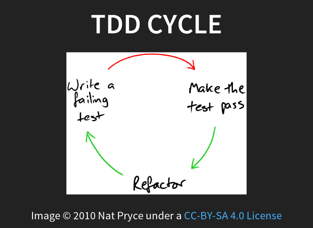TDD CYCLE Image © 2010 Nat Pryce under a CC-BY-...