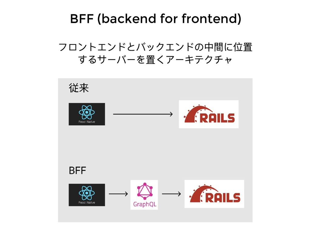 BFF (backend for frontend) フロントエンドとバックエンドの中間に位置...