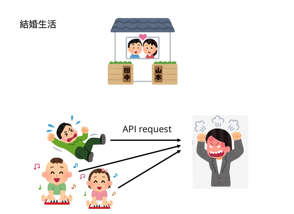 API request 結婚⽣活