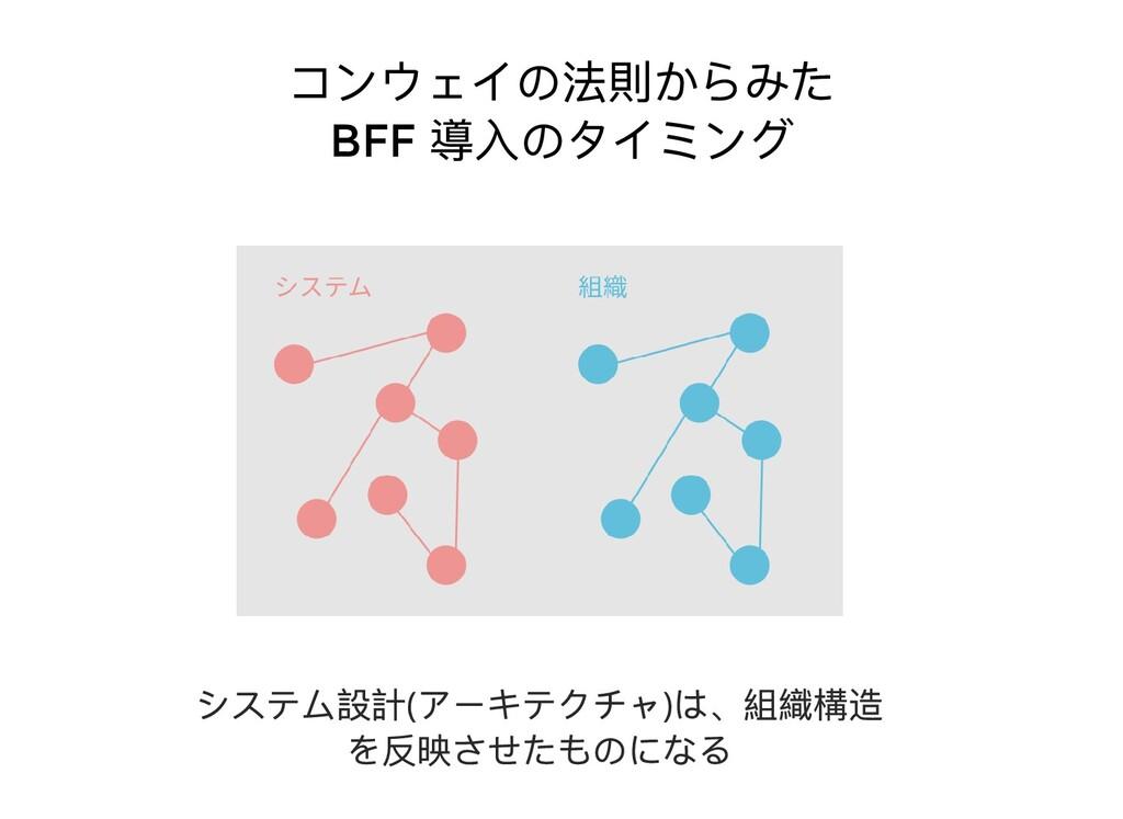 コンウェイの法則からみた BFF 導⼊のタイミング システム設計( アーキテクチャ) は、組織...