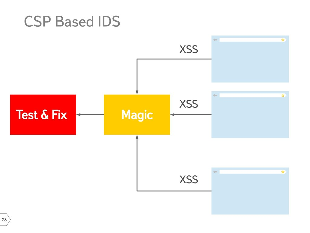 28 CSP Based IDS Magic XSS XSS XSS Test & Fix