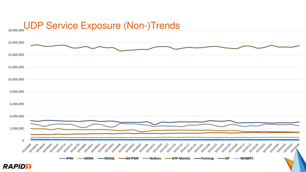 UDP Service Exposure (Non-)Trends 0 2,000,000 4...