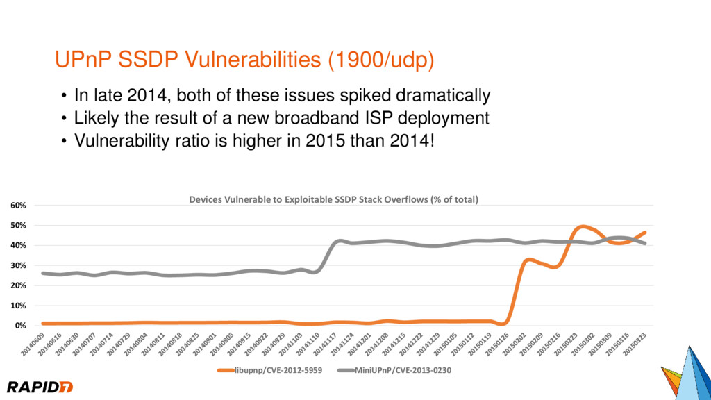 UPnP SSDP Vulnerabilities (1900/udp) • In late ...