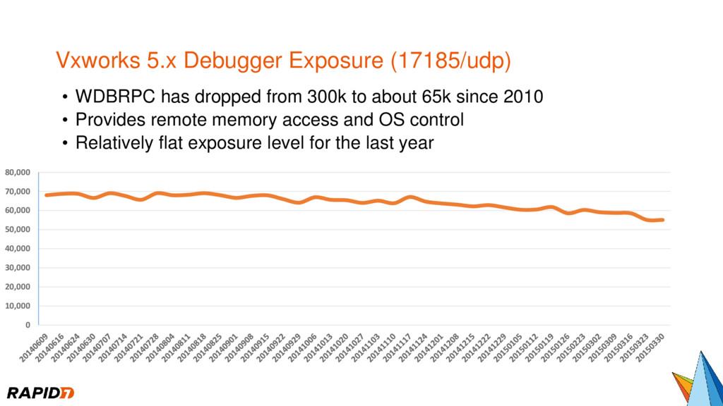 Vxworks 5.x Debugger Exposure (17185/udp) • WDB...