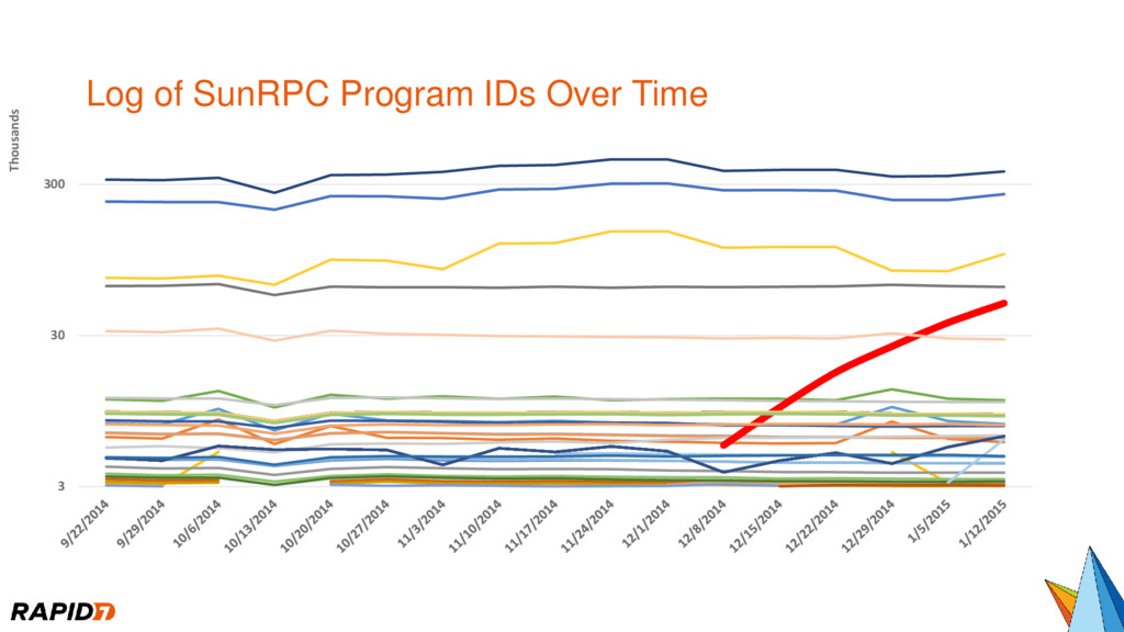 Log of SunRPC Program IDs Over Time 3 30 300 Th...