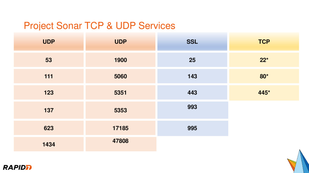 Project Sonar TCP & UDP Services UDP UDP SSL TC...