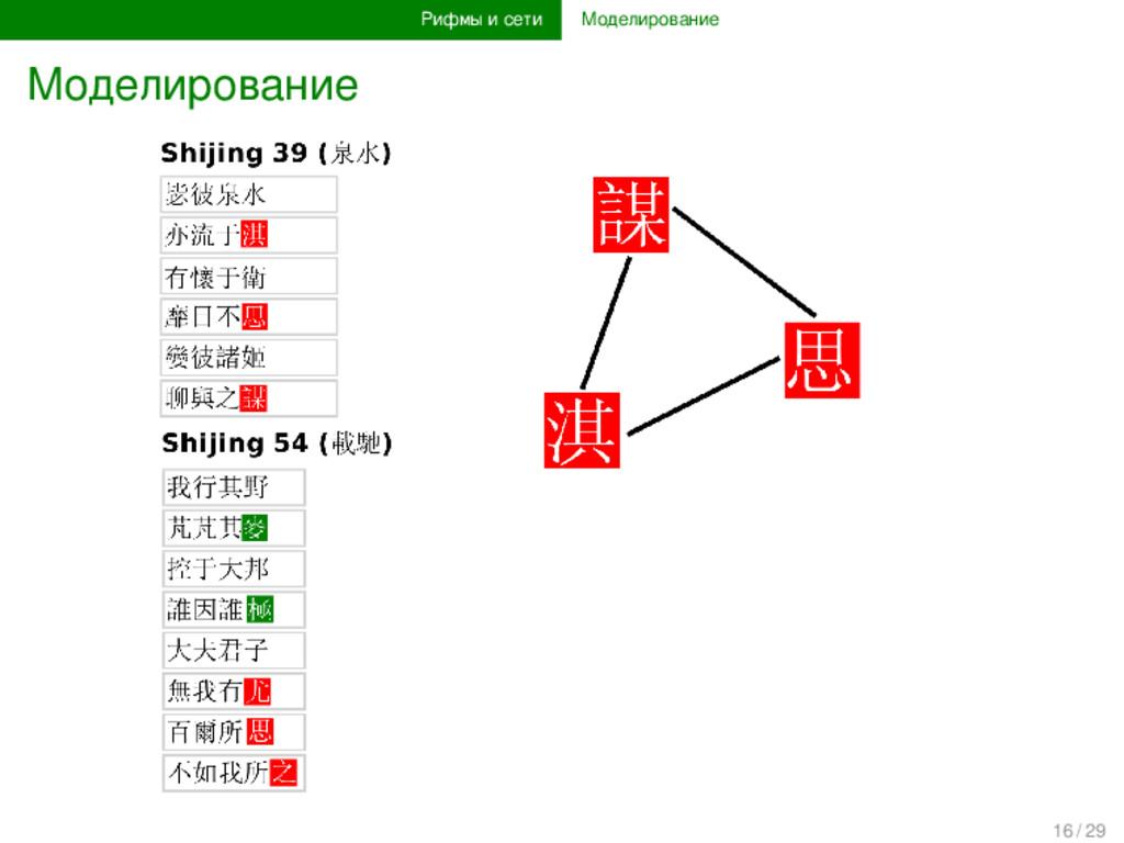 Рифмы и сети Моделирование Моделирование 16 / 29