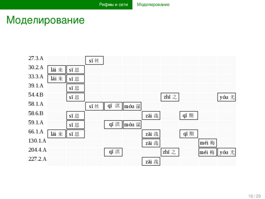 Рифмы и сети Моделирование Моделирование 27.3.A...