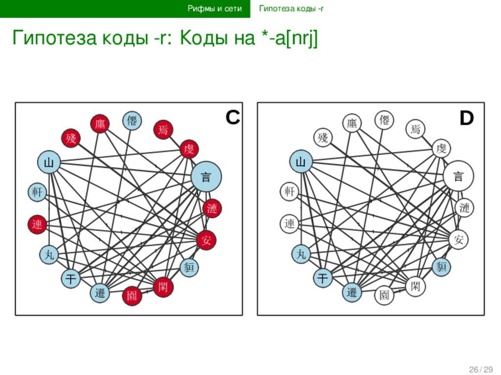 Рифмы и сети Гипотеза коды -r Гипотеза коды -r:...