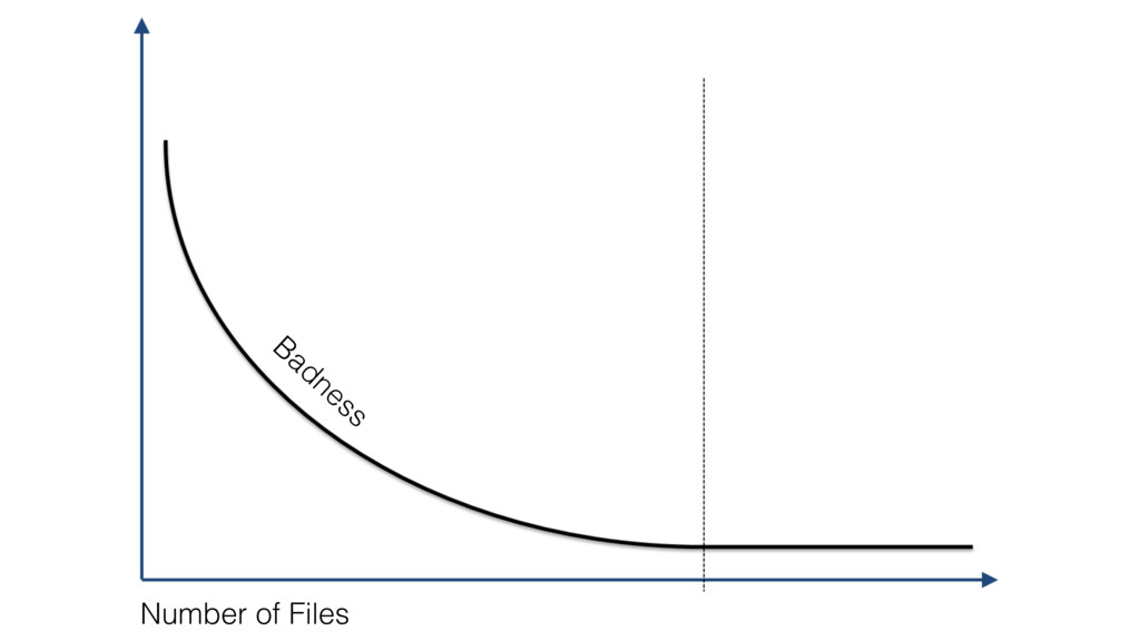 Badness Number of Files