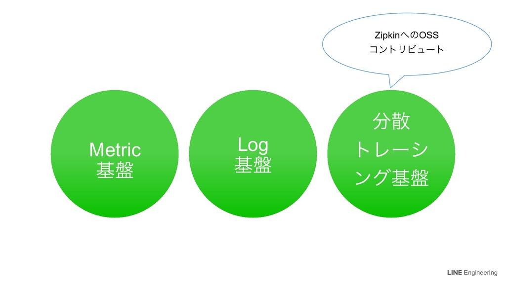 Engineering Log ج൫ Metric ج൫  τϨʔγ ϯάج൫ Zipki...