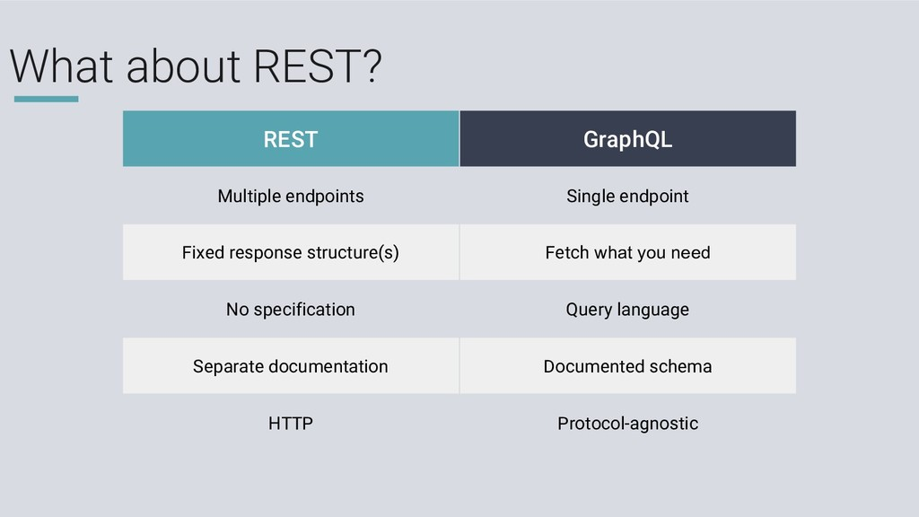 What about REST? REST GraphQL Multiple endpoint...