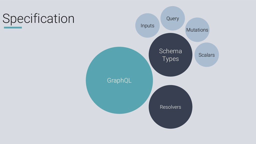 Specification GraphQL Schema Types Resolvers Mu...