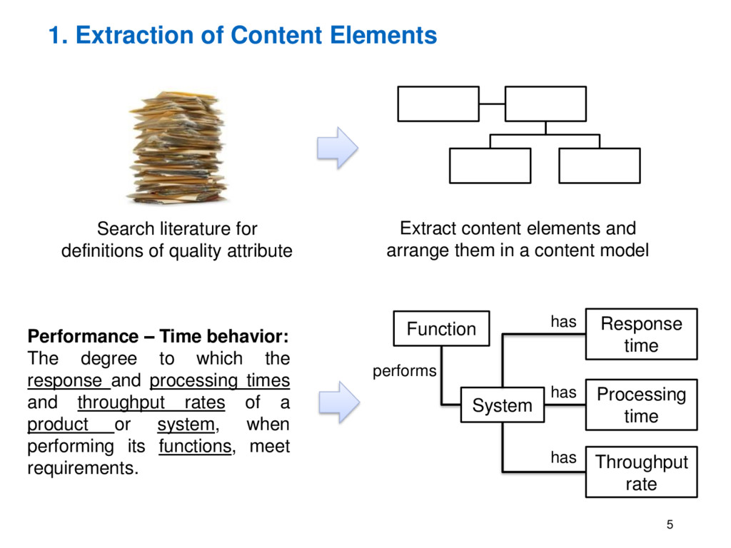 1. Extraction of Content Elements 5 Search lite...