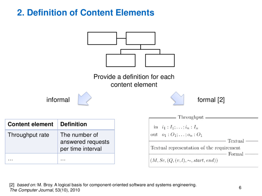 2. Definition of Content Elements 6 Provide a d...