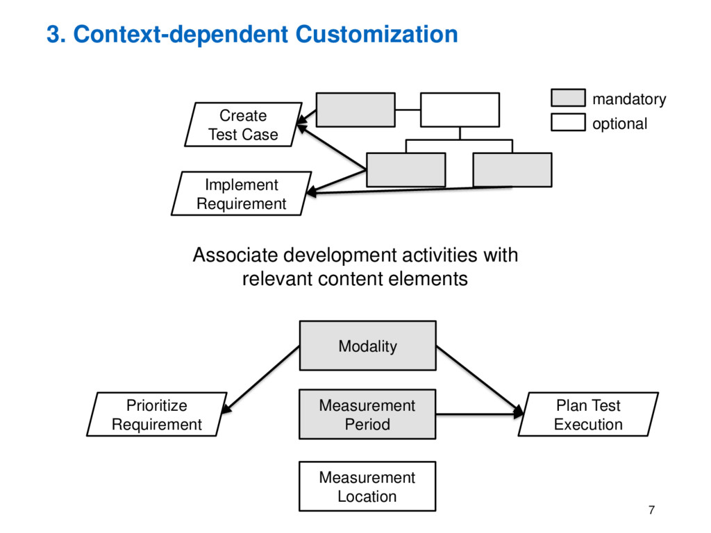 3. Context-dependent Customization Associate de...