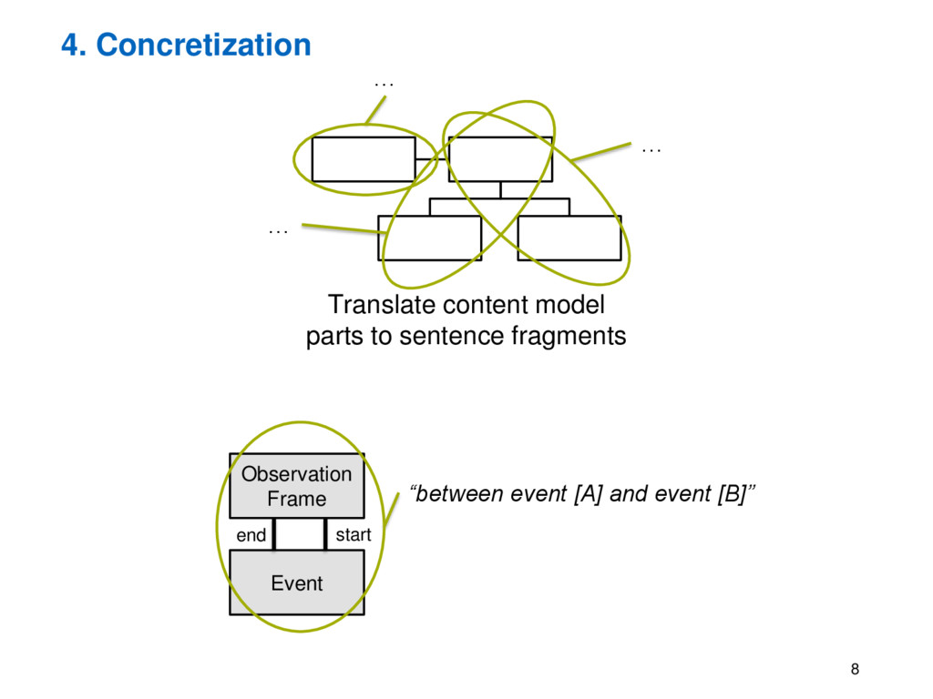 4. Concretization 8 Translate content model par...